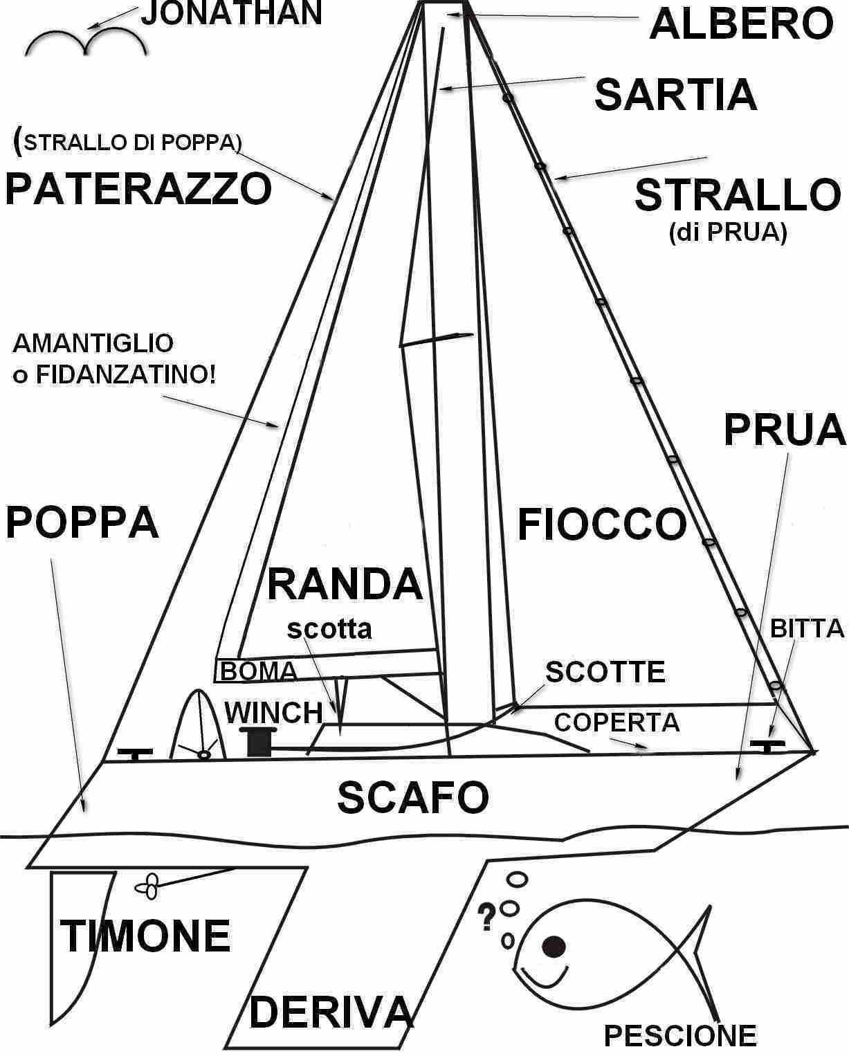 termini nautici le parti della barca corso di vela online